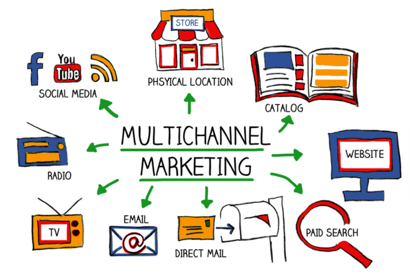 Chọn kênh tiếp thị quảng cáo